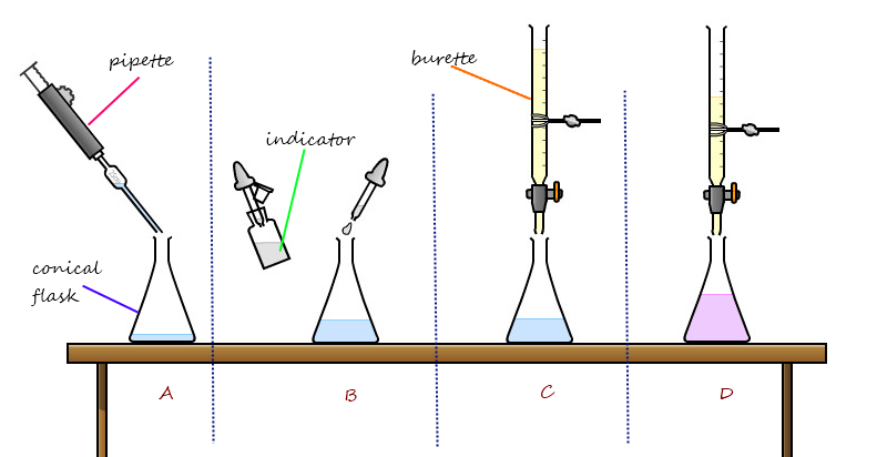 titration acids and bases